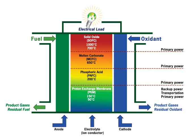 Fuel Cell Technology >> California Stationary Fuel Cell Collaborative Casfcc